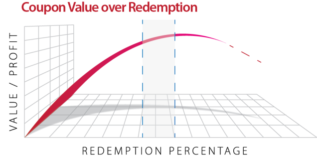 Coupon Redemption Scale